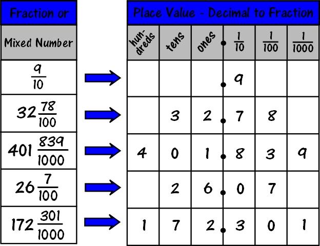 Decimals Chart Carnavalsmusic
