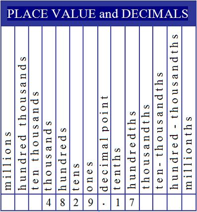 The decimal place value chart is essential for teaching kids ...