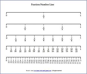 graphic about Printable Fraction Number Lines called Portion Amount Line For Undertstanding Fractions