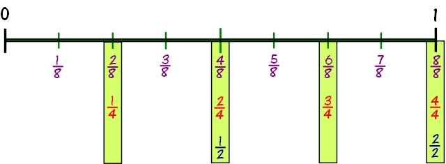 picture relating to Printable Fraction Number Line named Portion Amount Line For Undertstanding Fractions