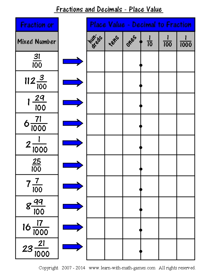 Easy Fraction To Decimal Chart for Teaching about Decimals – Percent and Decimal Worksheets