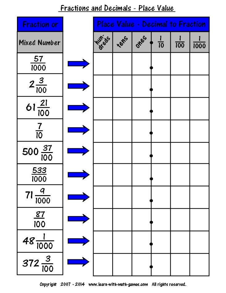 Easy Fraction To Decimal Chart for Teaching about Decimals – Fraction to Decimals Worksheet