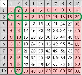 Times tables chart - Studyladder Interactive Learning Games