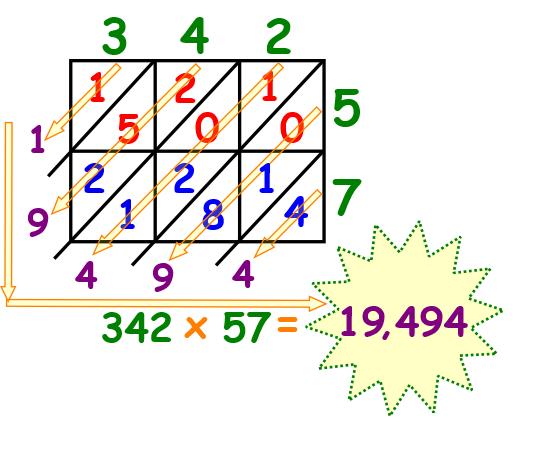 lattice multiplication template