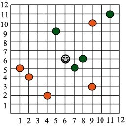 graphing games